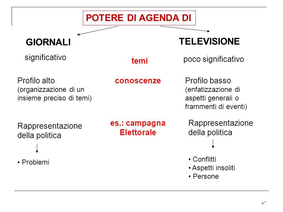 POTERE DI AGENDA DI GIORNALI TELEVISIONE significativo temi
