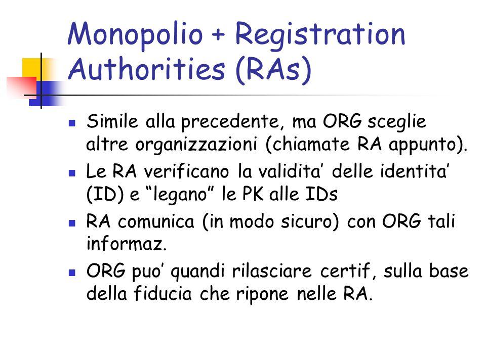 Monopolio + Registration Authorities (RAs)