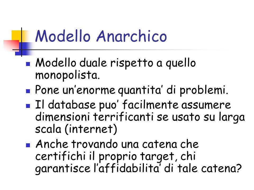 Modello Anarchico Modello duale rispetto a quello monopolista.