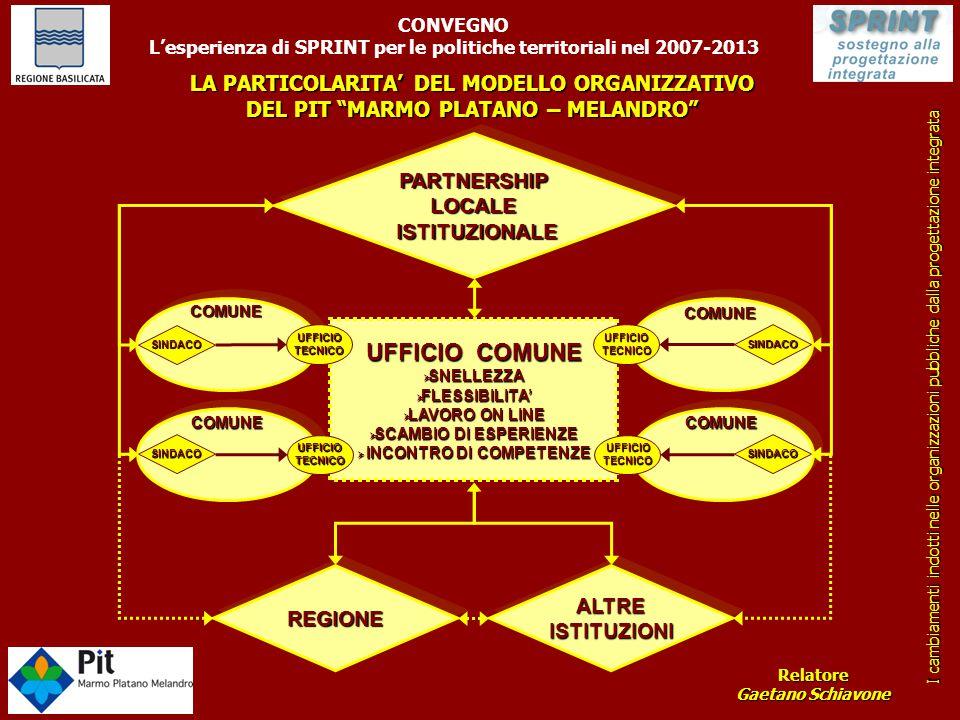 L'esperienza di SPRINT per le politiche territoriali nel 2007-2013