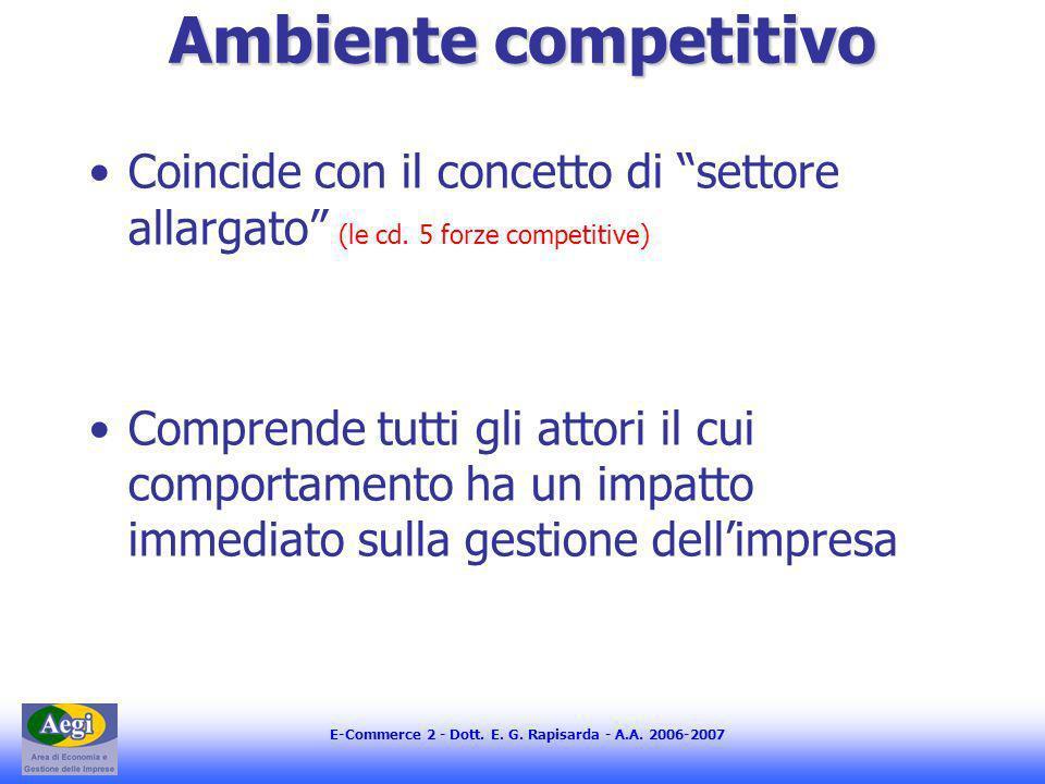 Ambiente competitivo Coincide con il concetto di settore allargato (le cd. 5 forze competitive)