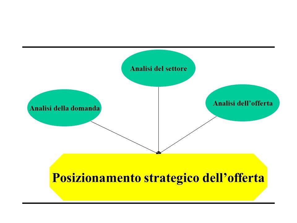 Posizionamento strategico dell'offerta