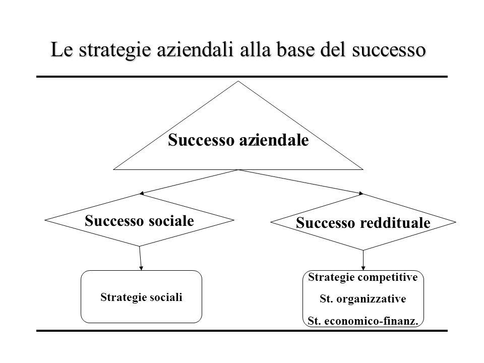 Le strategie aziendali alla base del successo