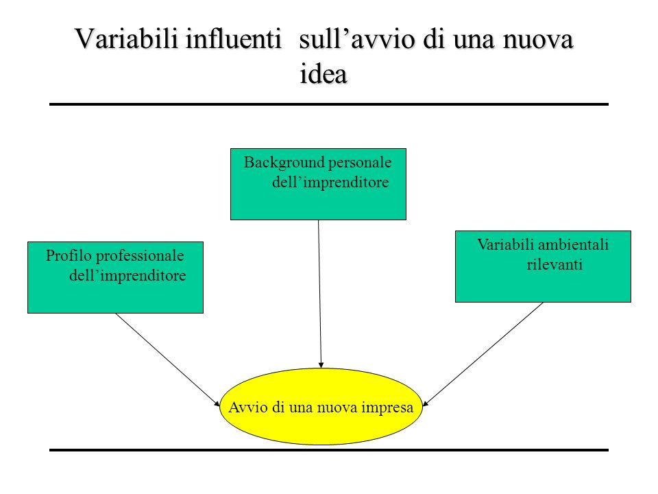 Variabili influenti sull'avvio di una nuova idea