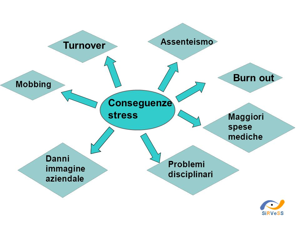 Turnover Burn out Conseguenze stress Assenteismo Mobbing Maggiori