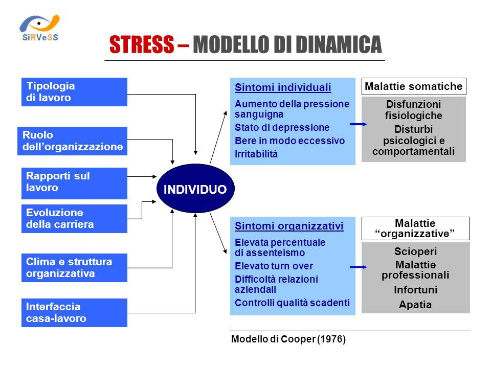 STRESS – MODELLO DI DINAMICA