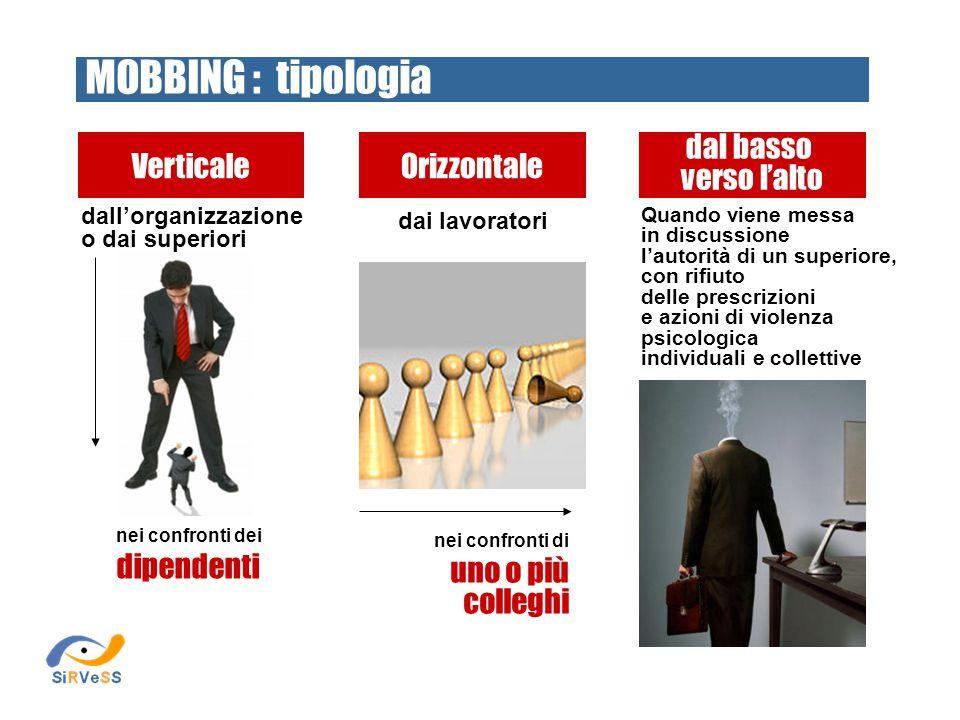 MOBBING : tipologia Verticale Orizzontale dal basso verso l'alto