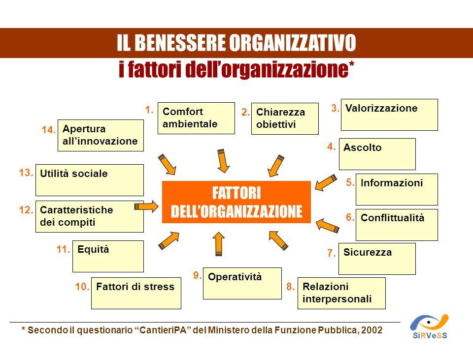 IL BENESSERE ORGANIZZATIVO i fattori dell'organizzazione*