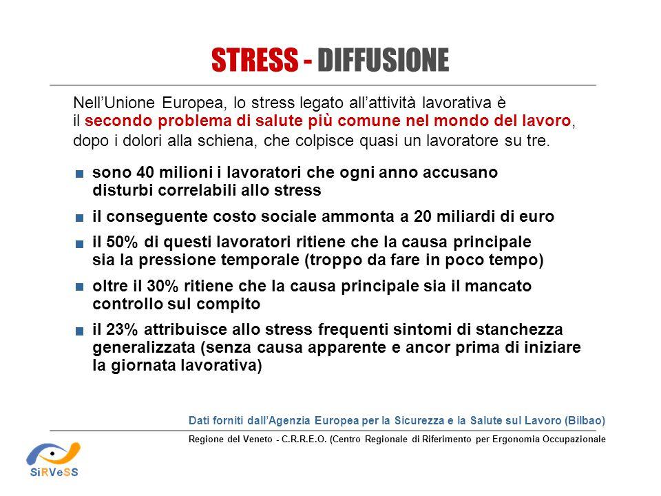STRESS - DIFFUSIONE Nell'Unione Europea, lo stress legato all'attività lavorativa è. il secondo problema di salute più comune nel mondo del lavoro,