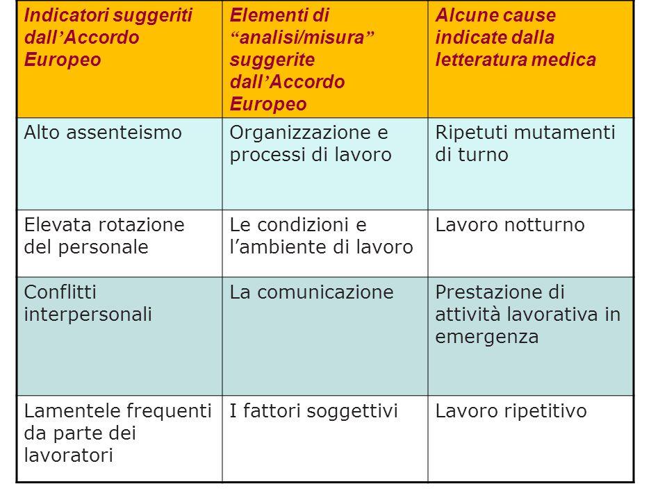 Indicatori suggeriti dall'Accordo Europeo