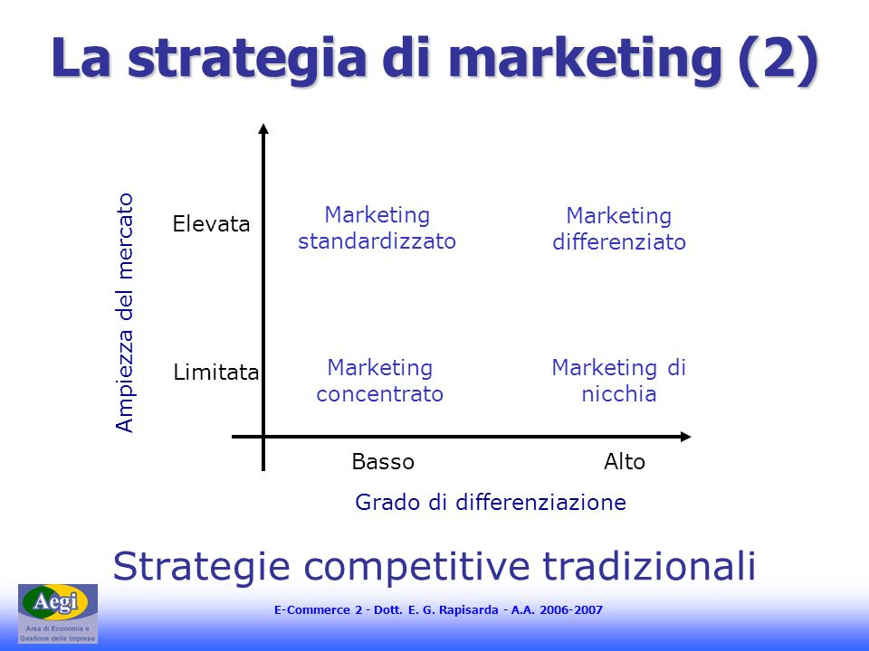 La strategia di marketing (2)