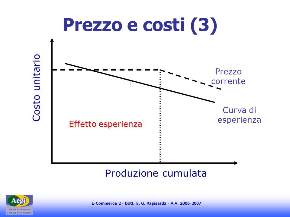 Prezzo e costi (3) Costo unitario Produzione cumulata Prezzo corrente
