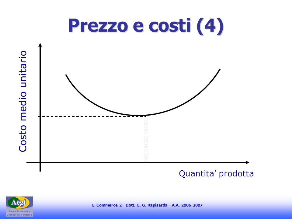 Prezzo e costi (4) Costo medio unitario Quantita' prodotta