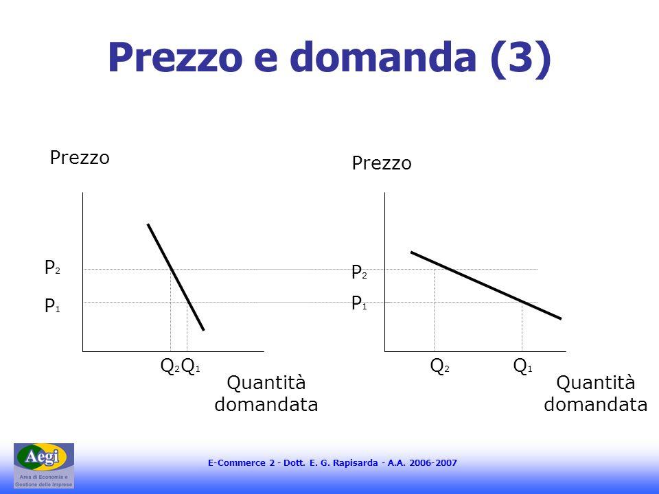 Prezzo e domanda (3) Prezzo Prezzo P2 P2 P1 P1 Q2 Q1 Q2 Q1