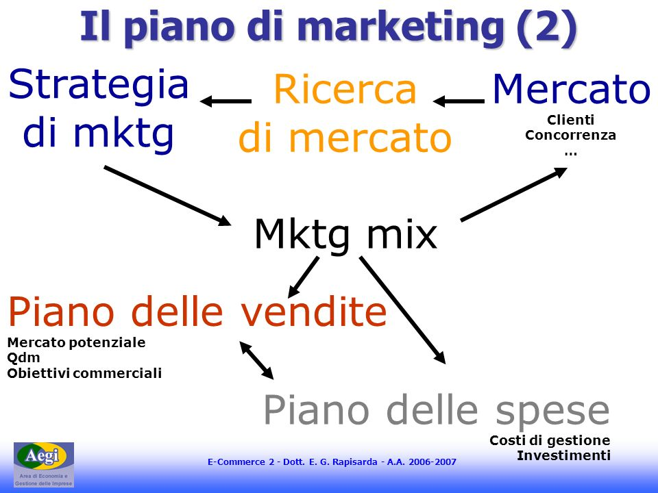 Il piano di marketing (2)
