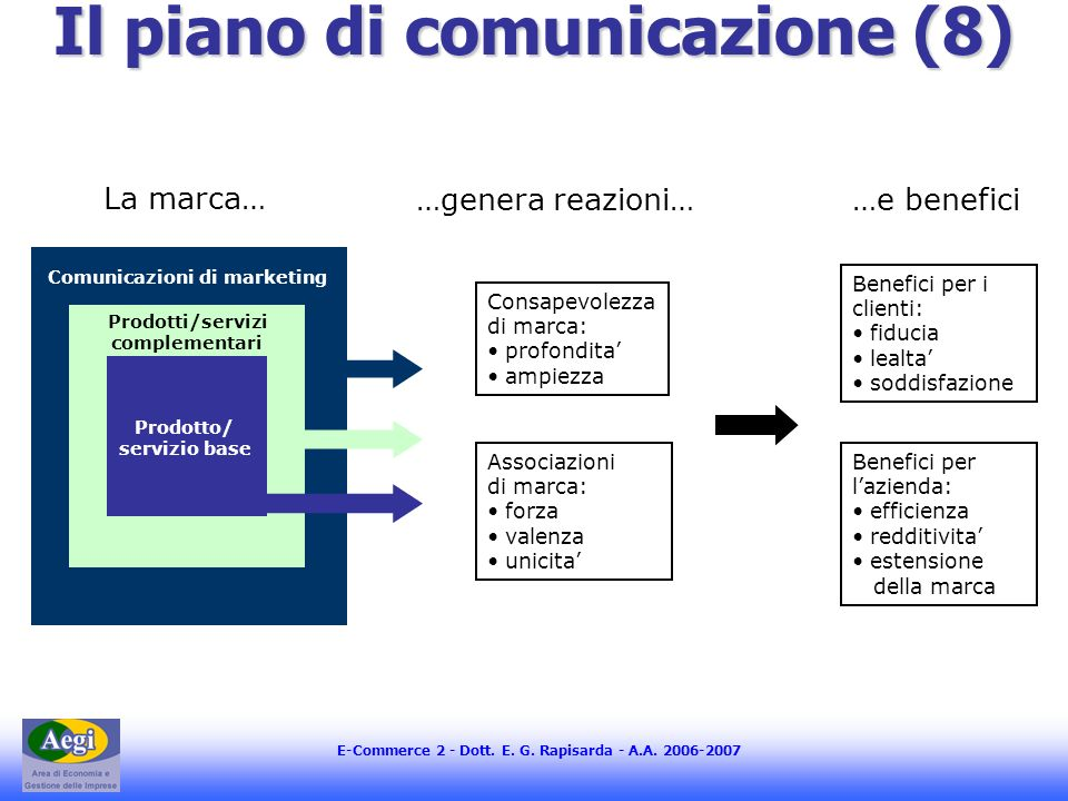Capitolo 6 il piano di marketing ppt scaricare for Creatore di piano di base
