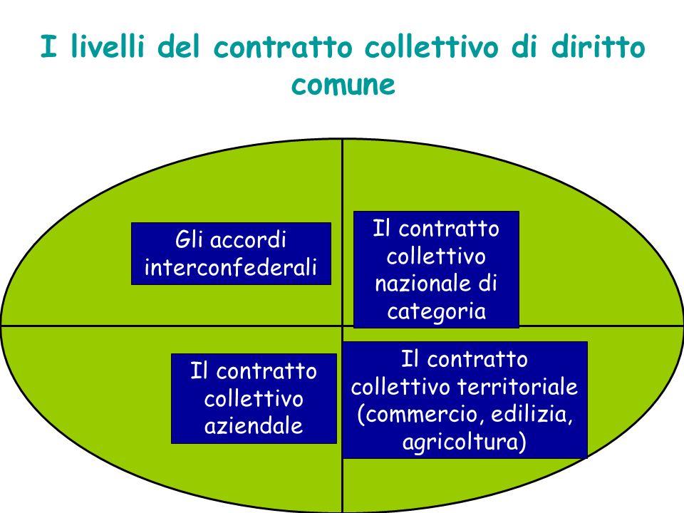 I livelli del contratto collettivo di diritto comune