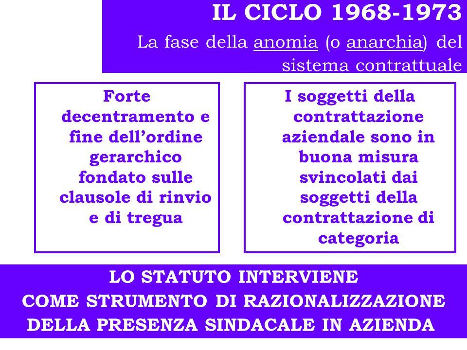 IL CICLO 1968-1973 La fase della anomia (o anarchia) del sistema contrattuale
