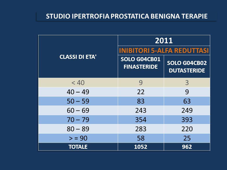 2011 STUDIO IPERTROFIA PROSTATICA BENIGNA TERAPIE