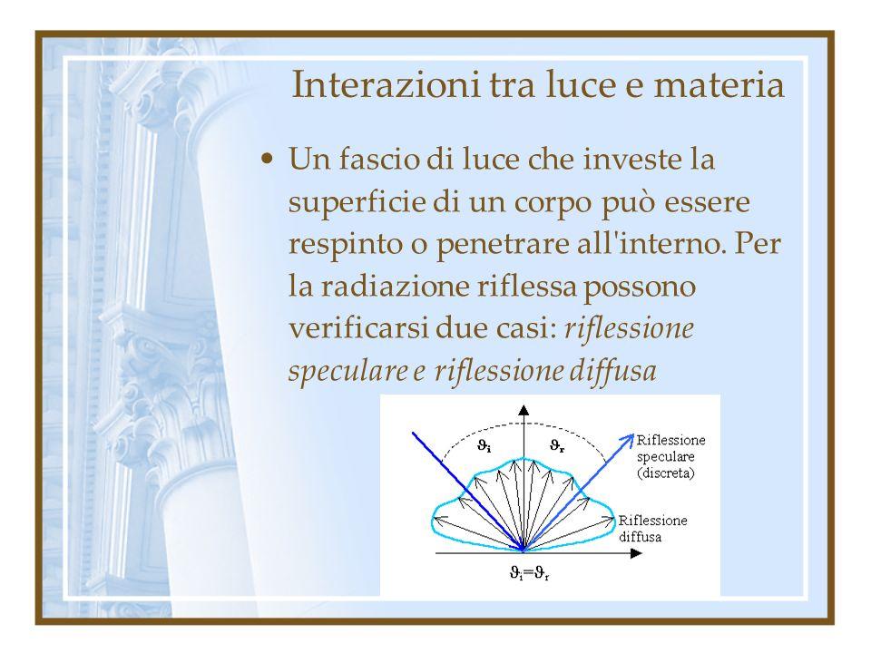 Interazioni tra luce e materia