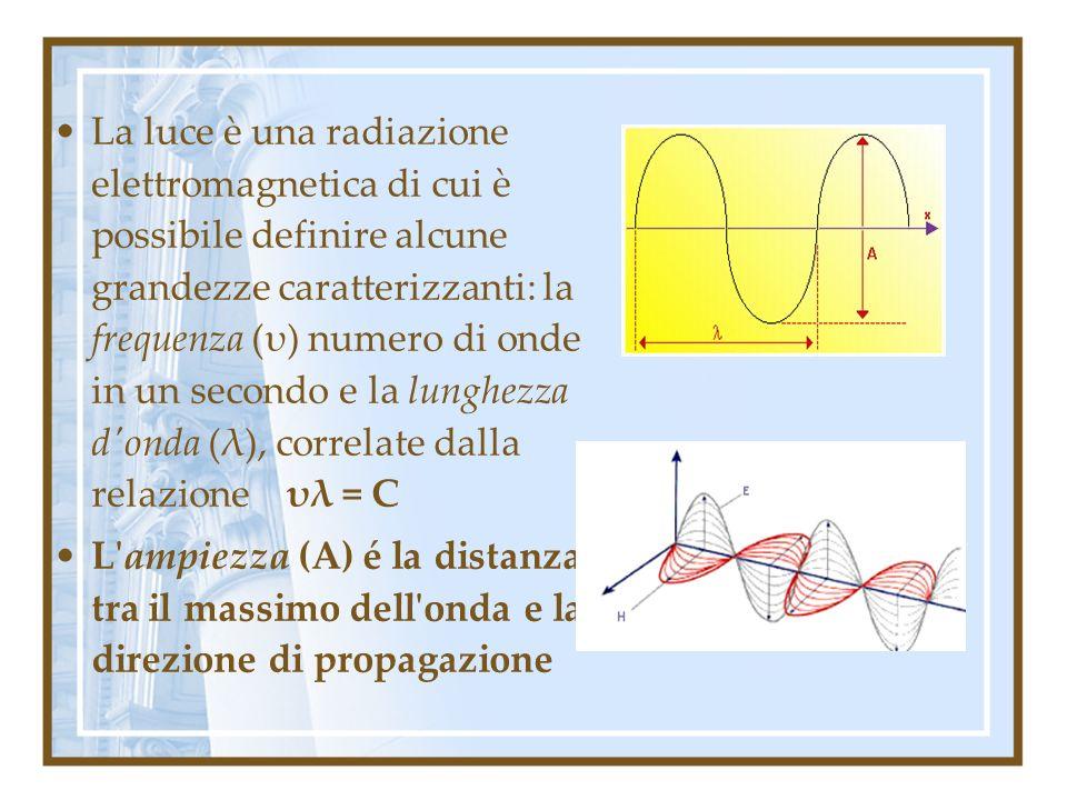 La luce è una radiazione elettromagnetica di cui è possibile definire alcune grandezze caratterizzanti: la frequenza (υ) numero di onde in un secondo e la lunghezza d onda (λ), correlate dalla relazione υλ = C