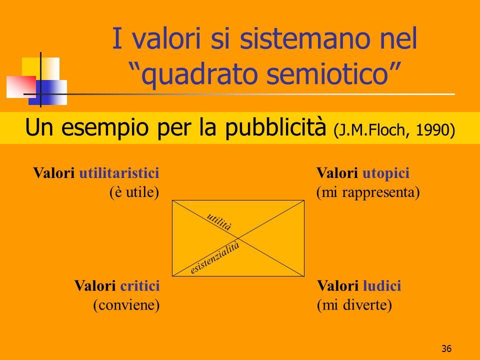 I valori si sistemano nel quadrato semiotico
