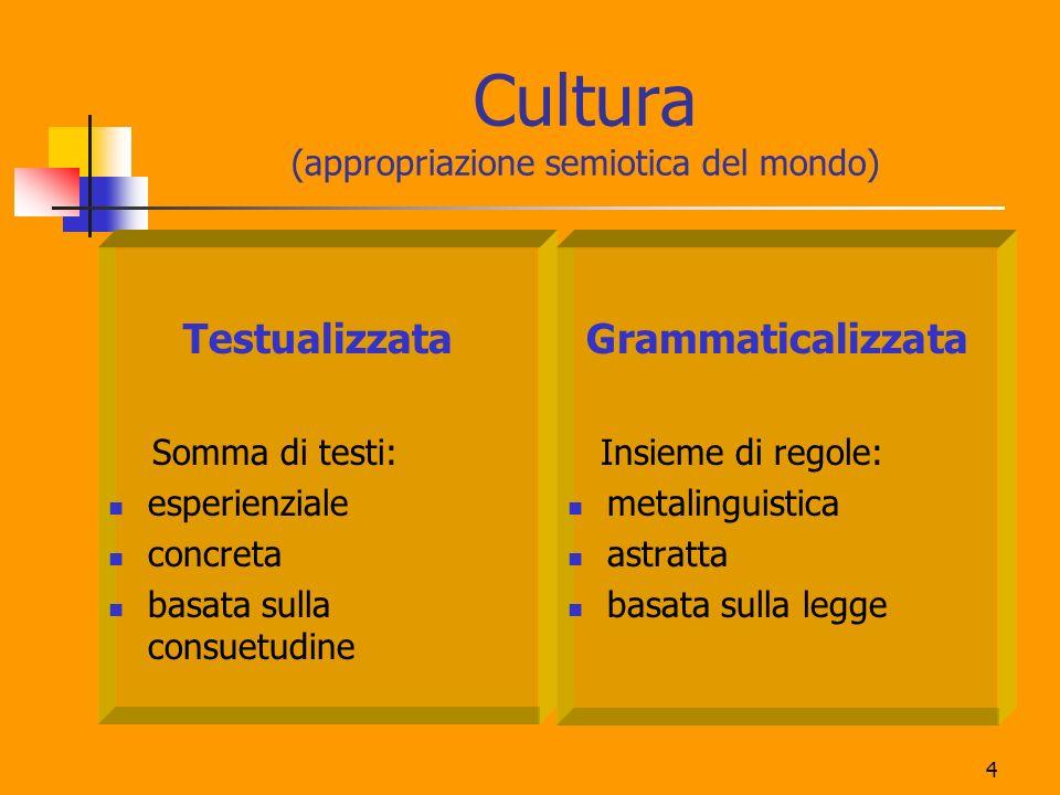 Cultura (appropriazione semiotica del mondo)