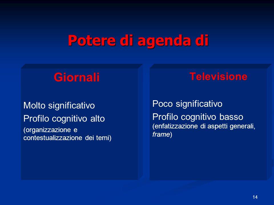 Potere di agenda di Giornali Televisione Poco significativo
