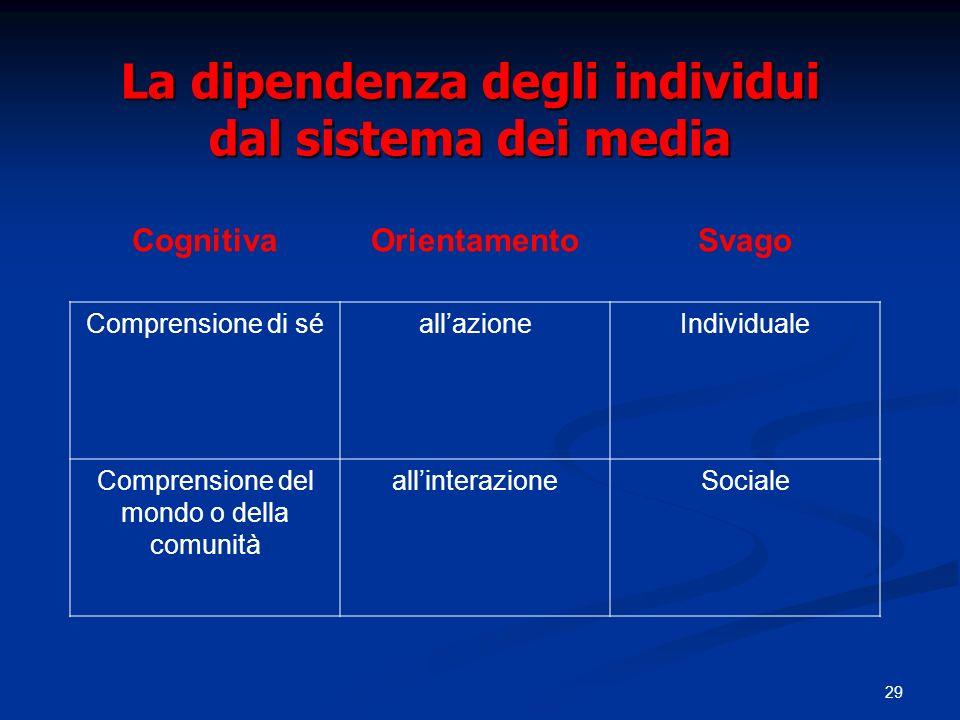 La dipendenza degli individui dal sistema dei media