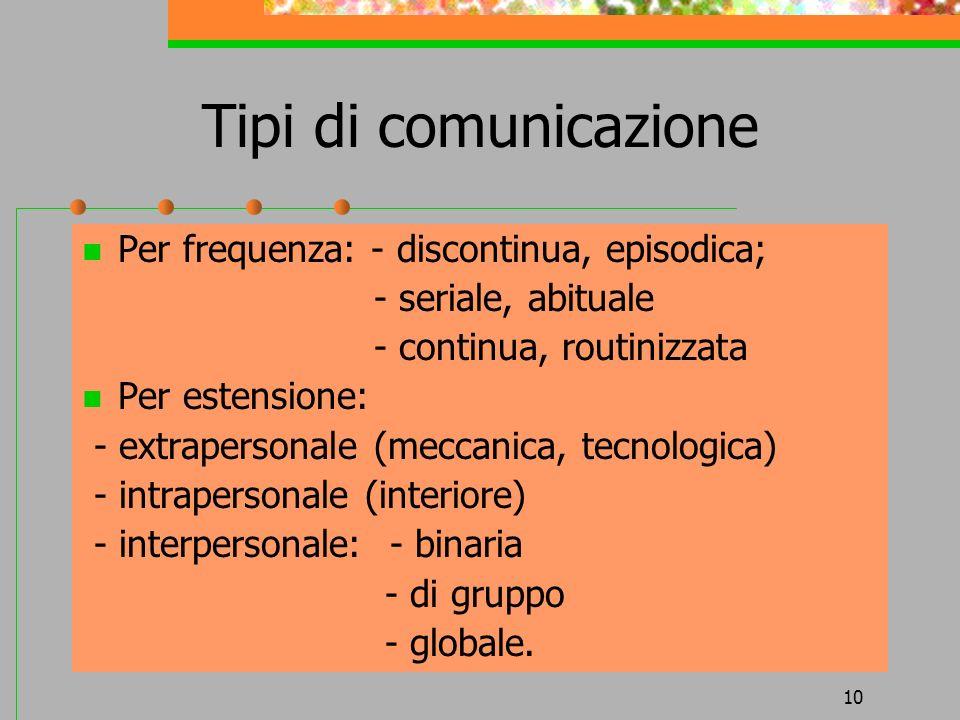 Tipi di comunicazione Per frequenza: - discontinua, episodica;