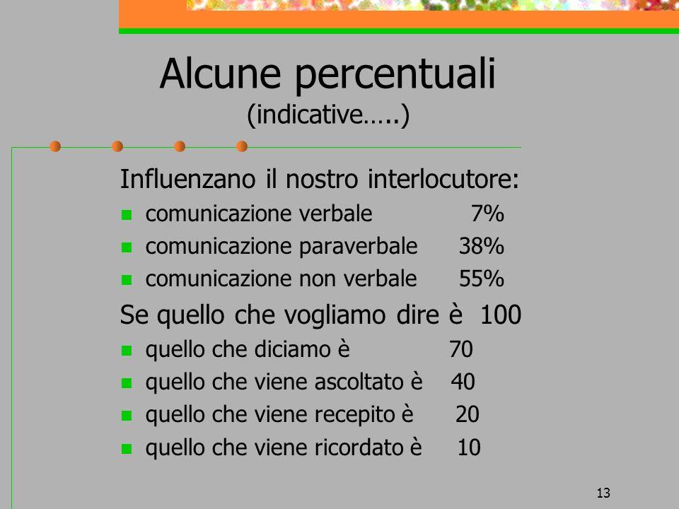 Alcune percentuali (indicative…..)