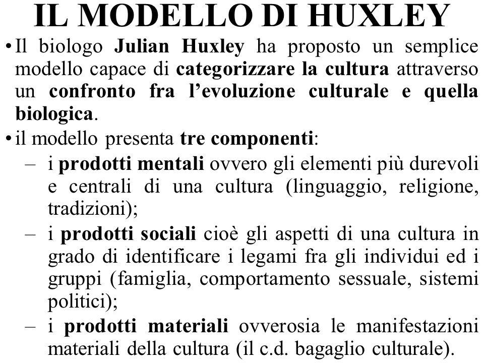 IL MODELLO DI HUXLEY
