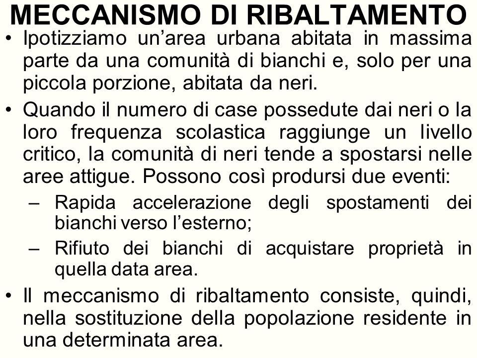 MECCANISMO DI RIBALTAMENTO