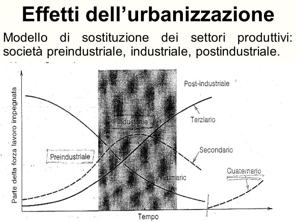 Effetti dell'urbanizzazione