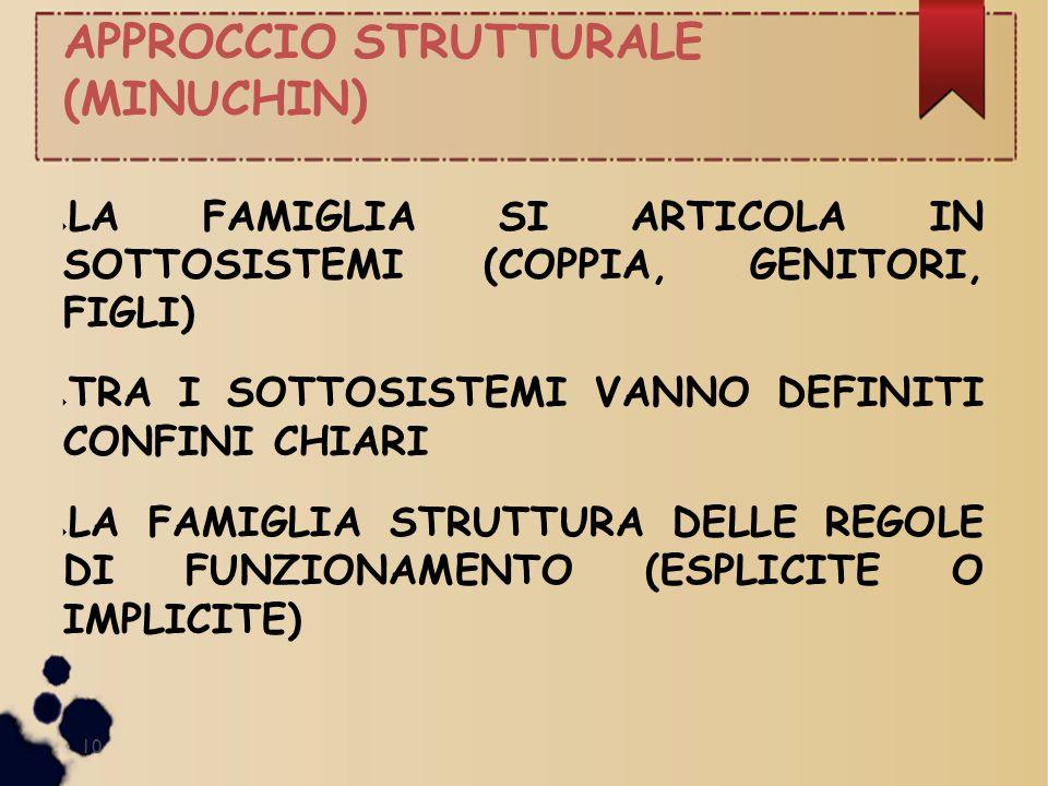 (MINUCHIN) LA FAMIGLIA SI ARTICOLA IN SOTTOSISTEMI (COPPIA, GENITORI, FIGLI) TRA I SOTTOSISTEMI VANNO DEFINITI CONFINI CHIARI.