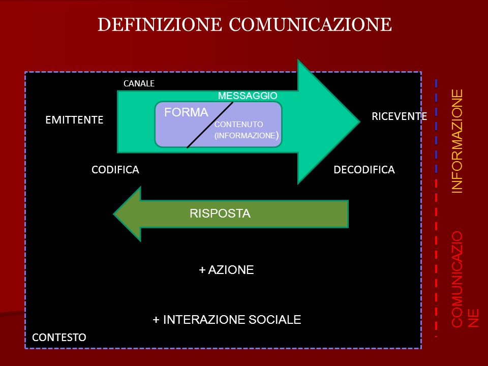 DEFINIZIONE COMUNICAZIONE