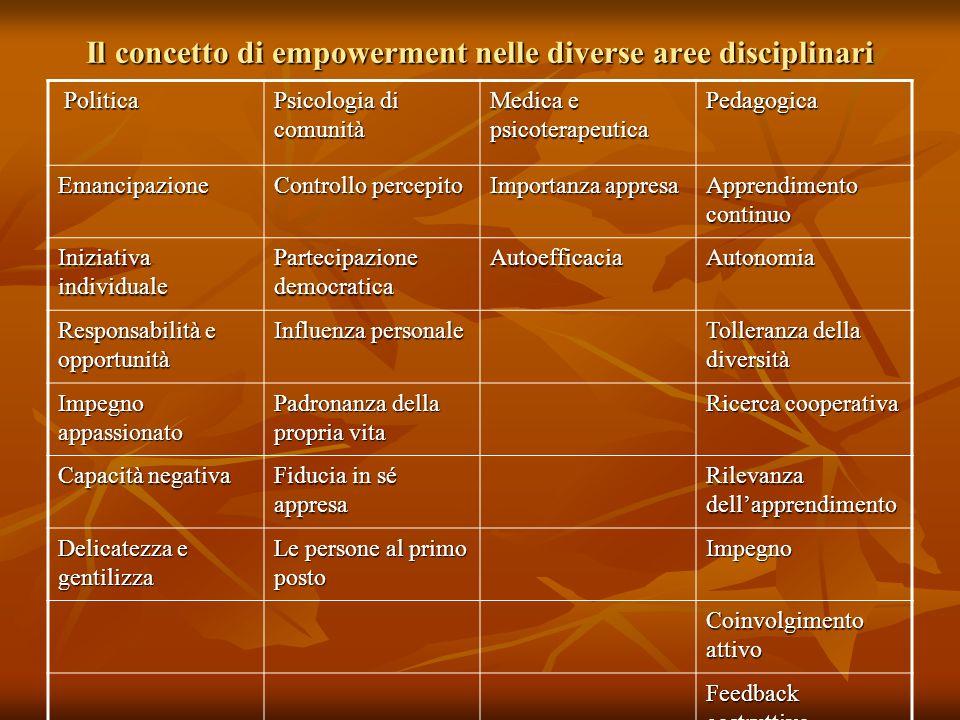 Il concetto di empowerment nelle diverse aree disciplinari