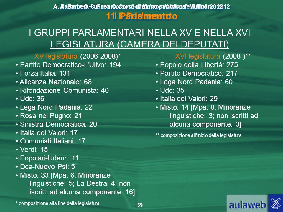 A. Barbera-C. Fusaro, Corso di diritto pubblico, Il Mulino, 2012 Il Parlamento
