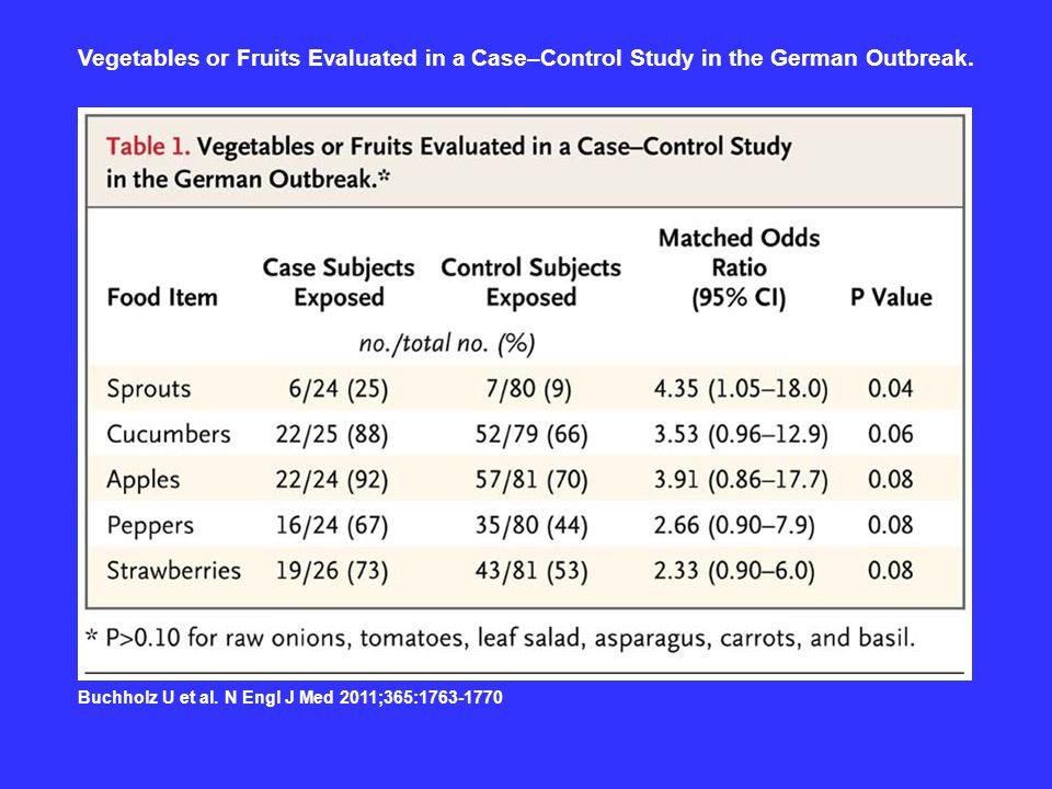 Vegetables or Fruits Evaluated in a Case–Control Study in the German Outbreak.
