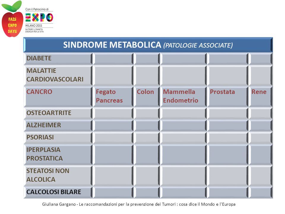 SINDROME METABOLICA (PATOLOGIE ASSOCIATE)