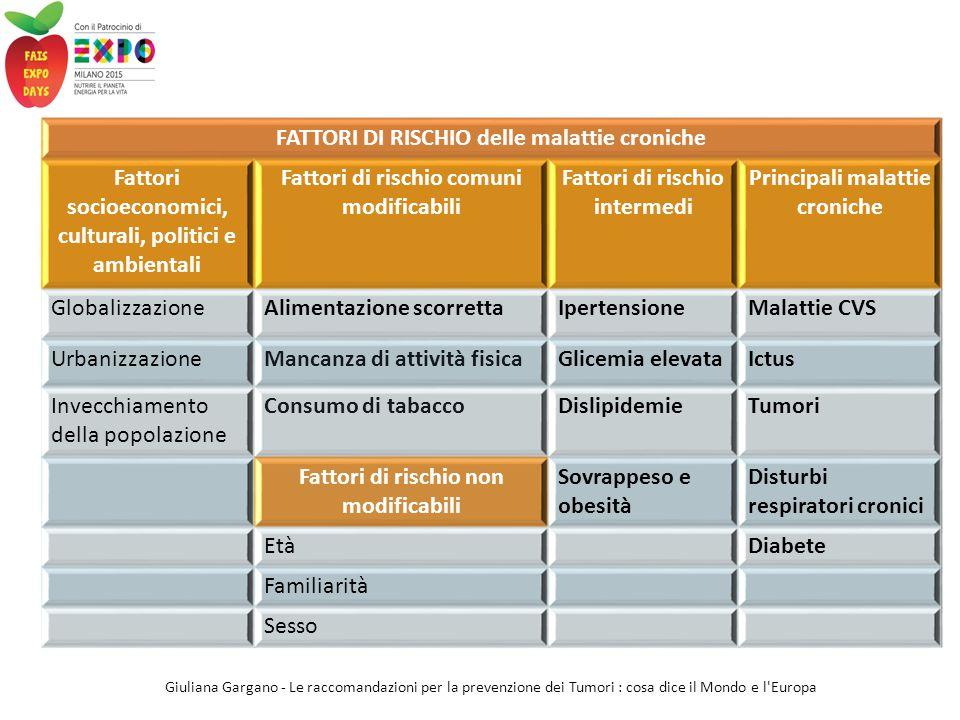 FATTORI DI RISCHIO delle malattie croniche