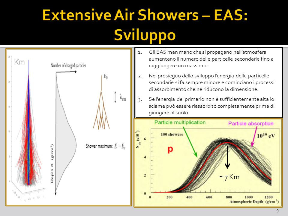 Extensive Air Showers – EAS: Sviluppo