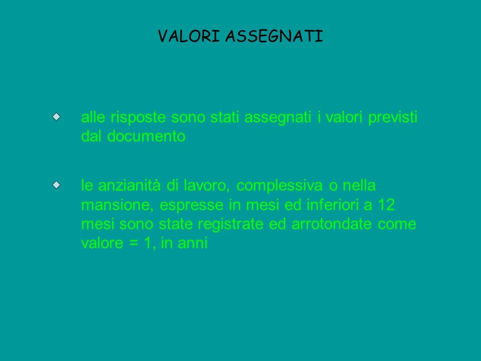 VALORI ASSEGNATIalle risposte sono stati assegnati i valori previsti dal documento.