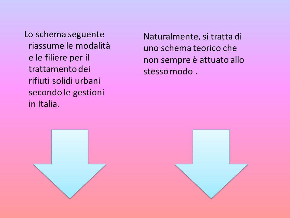 Lo schema seguente riassume le modalità e le filiere per il trattamento dei rifiuti solidi urbani secondo le gestioni in Italia.