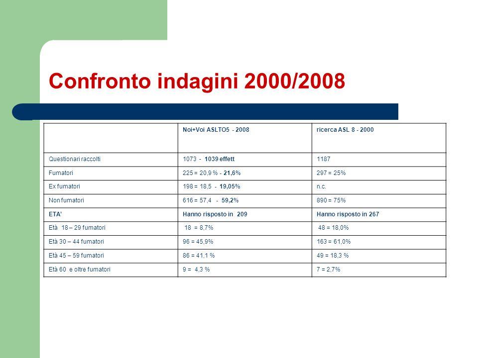 Confronto indagini 2000/2008 Noi+Voi ASLTO5 - 2008