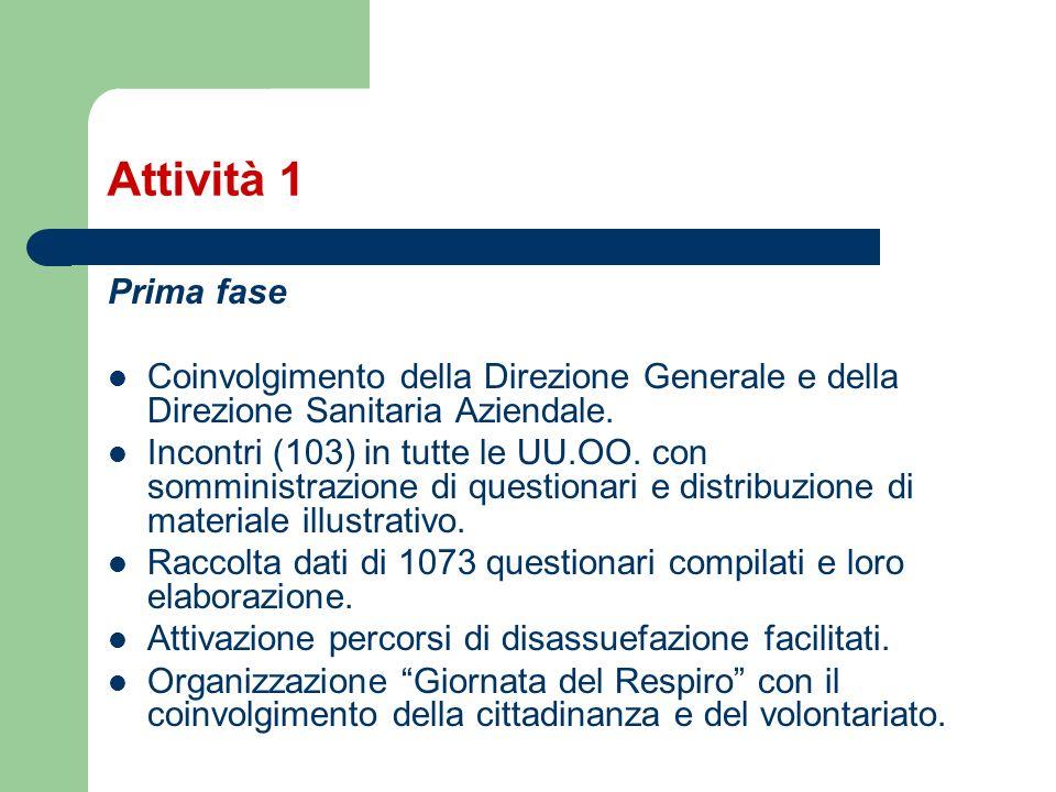 Attività 1 Prima fase. Coinvolgimento della Direzione Generale e della Direzione Sanitaria Aziendale.