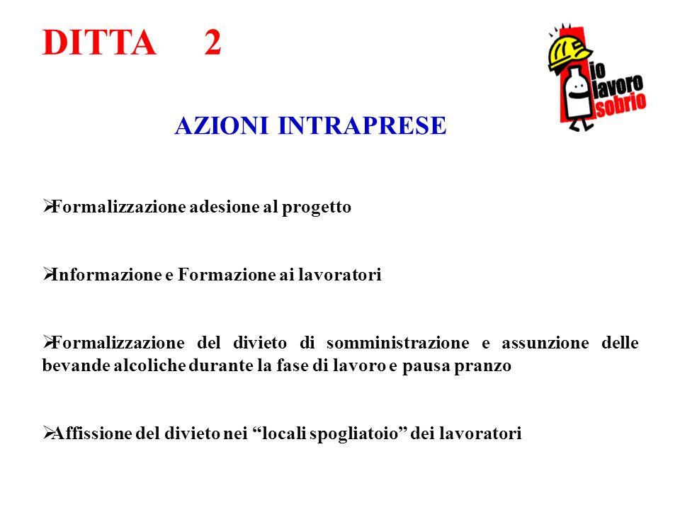 DITTA 2 AZIONI INTRAPRESE Formalizzazione adesione al progetto