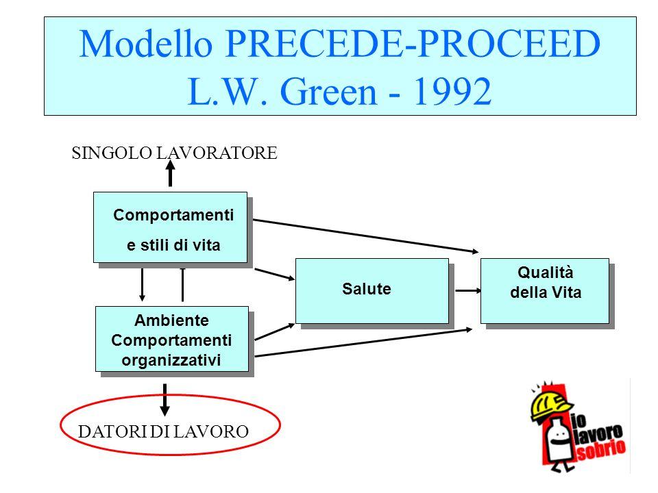 Modello PRECEDE-PROCEED L.W. Green - 1992