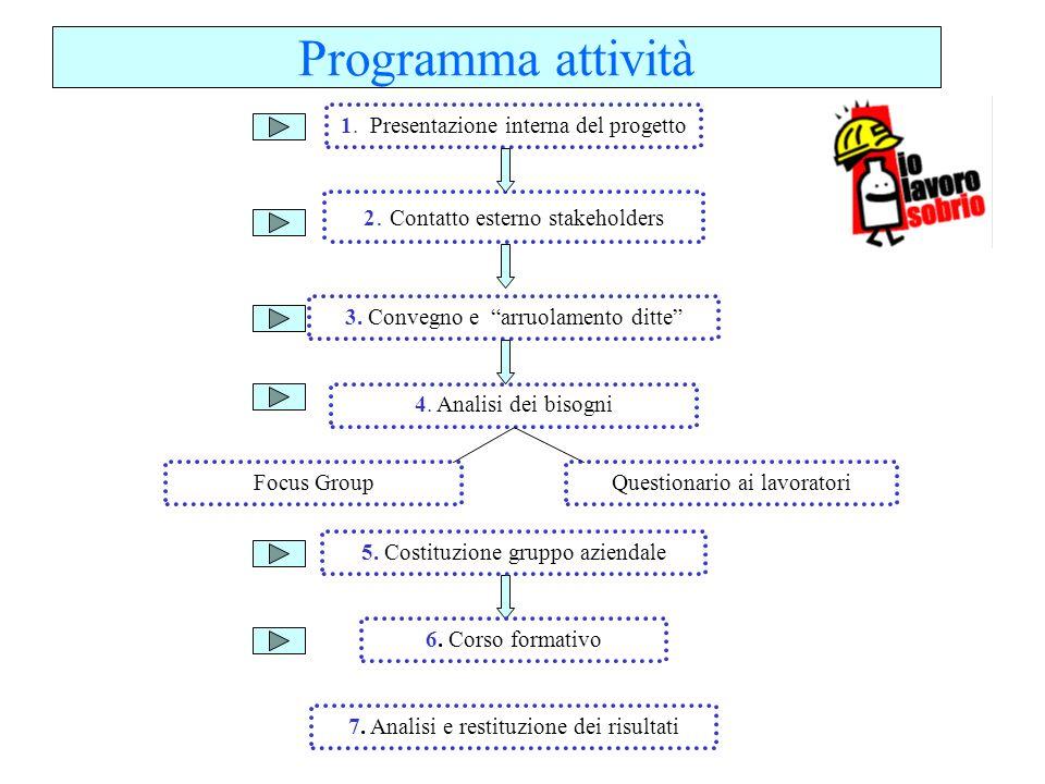 Programma attività 1. Presentazione interna del progetto