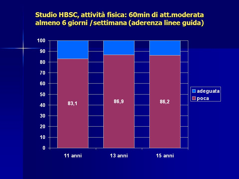 Studio HBSC, attività fisica: 60min di att